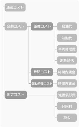 ライナ2の配送コストモデル